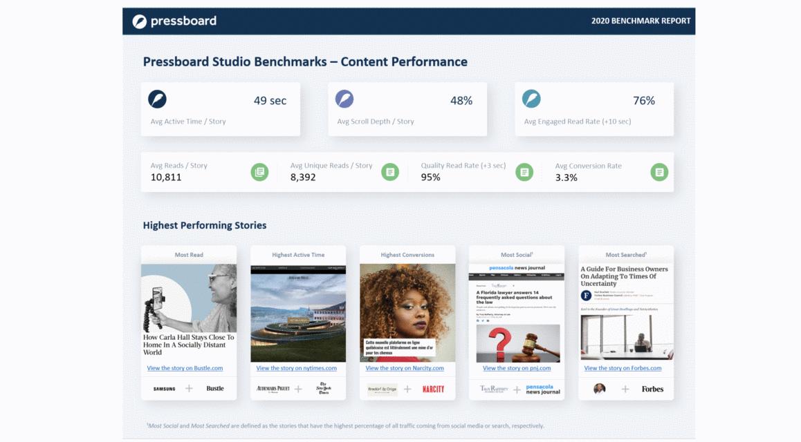 Pressboard-Content Performance